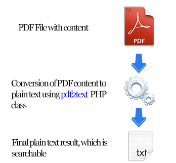 pdf data scraping