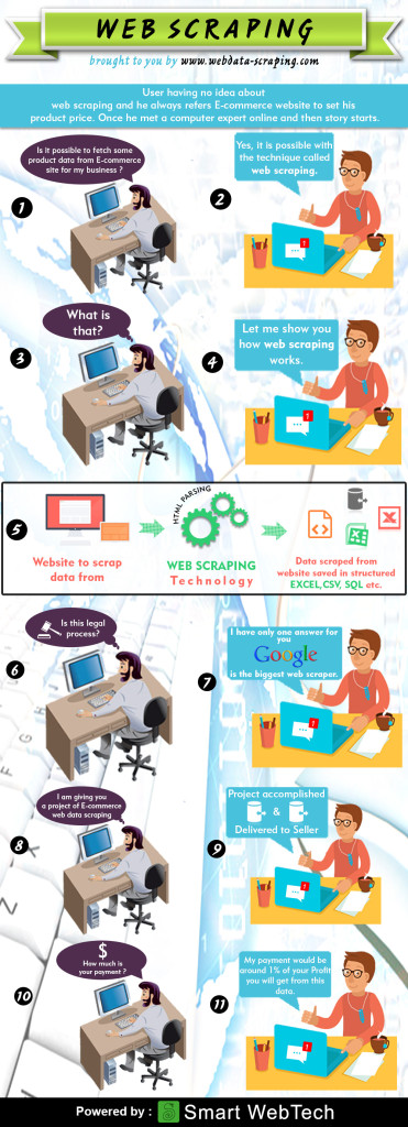 Web-Scraping-Infographic