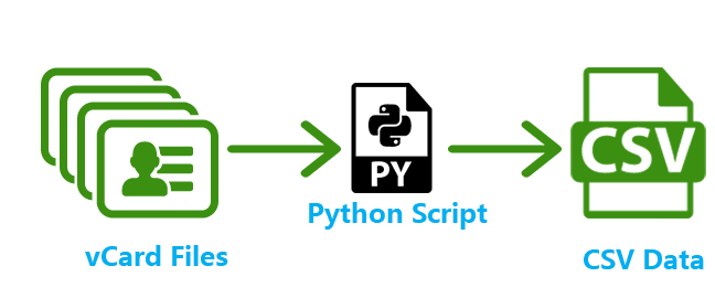 web scraping using python