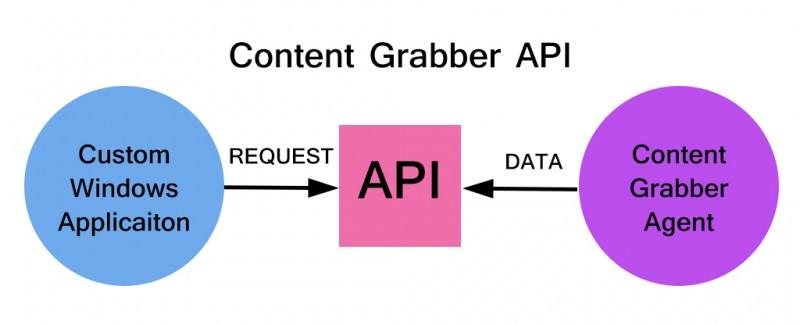 Content Grabber API
