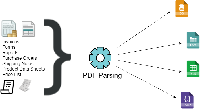 PDF Data Parsing